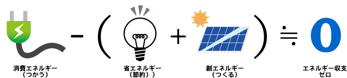 黒田建築 ZEH HIGO+